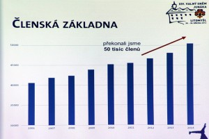 Junák's Membership: a 20% growth over the last eight years